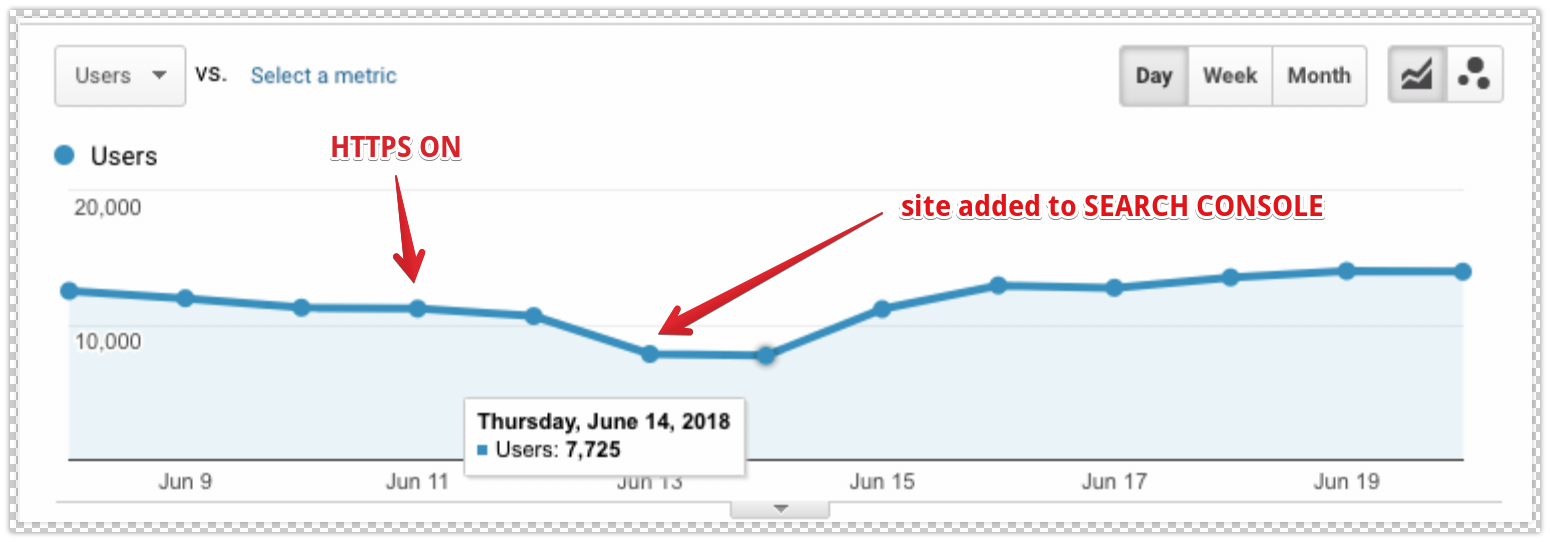 Switching to https traffic stats